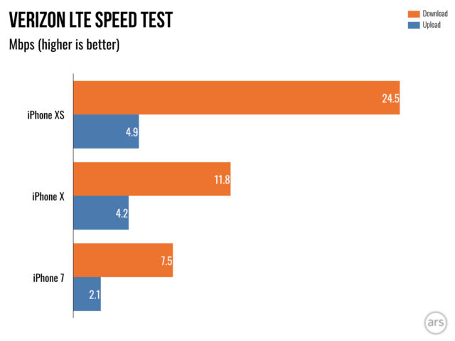 The results of my anecdotal LTE speed tests.