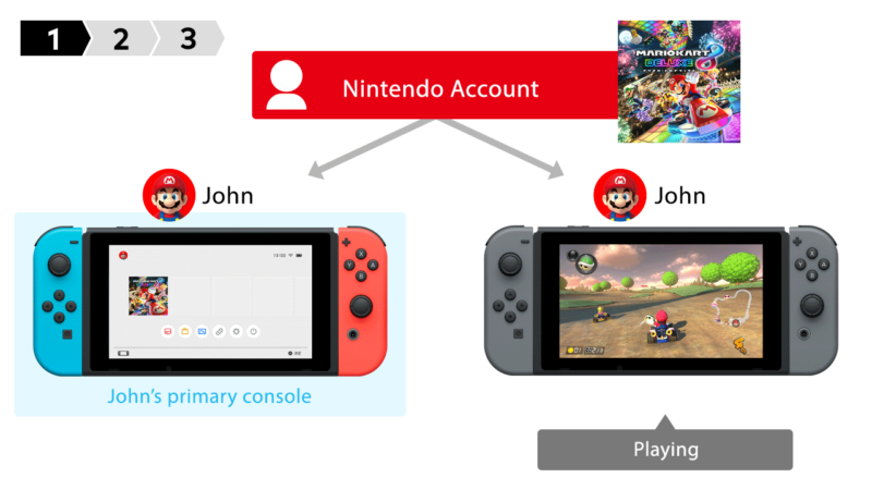 You can now share your Switch game downloads across consoles