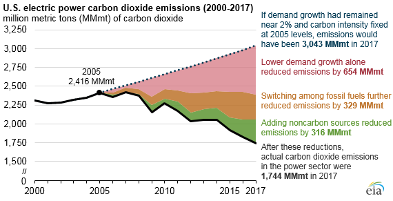 A chart showing carbon dioxide reduction from projected growth between 2005 and 2017.