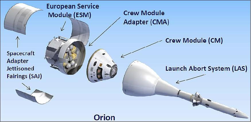 Diagram showing the Orion crew module adapter and protected area beneath the service module fairings.