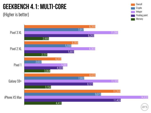 Pixel 3 XL review—Google software deserves better than this