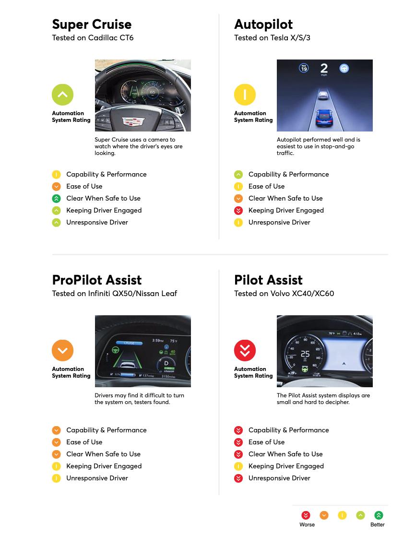 best 2018 driver assist cars