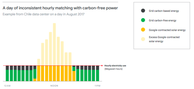 "Google writes that this graph shows ""A day in August 2017 at our data center in Quilicura, Chile, which experienced several hours of carbon-free energy deficit due to sunlight variability."""