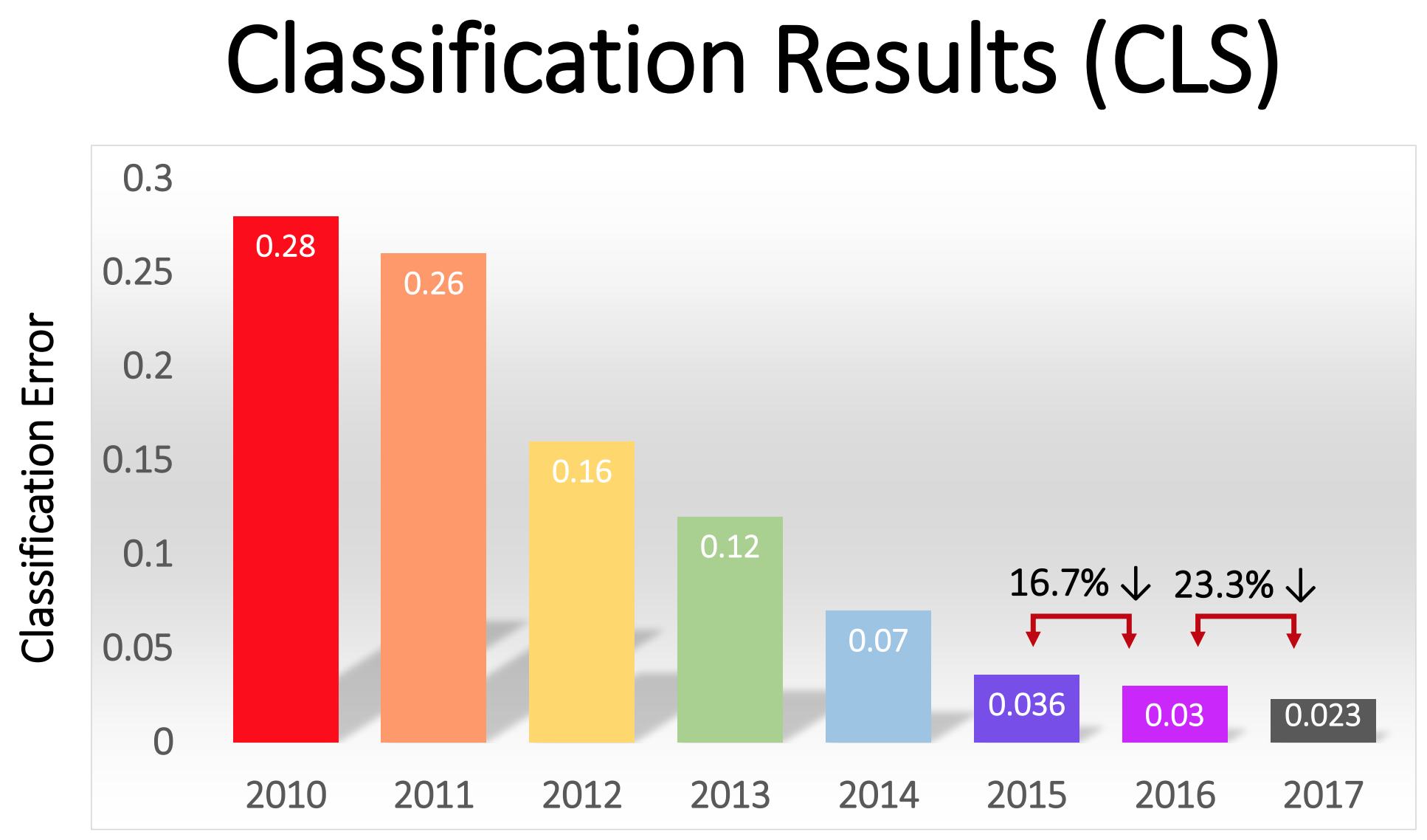 This slide from the ImageNet team shows the winning team's error rate each year in the top-5 classification task. The error rate fell steadily from 2010 to 2017.