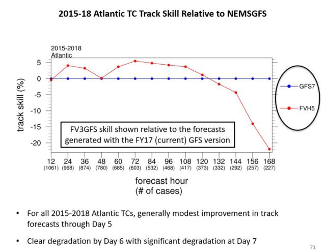 FV3 model performance on hurricane tracks fell off at day 6 and 7.