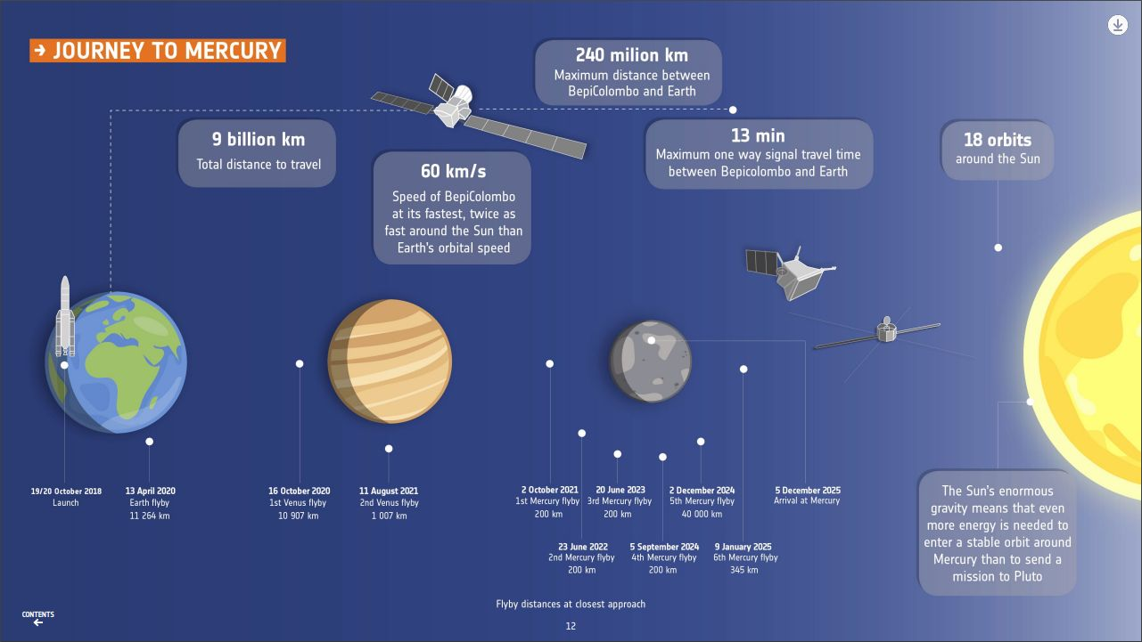 It is no easy task to put a spacecraft into orbit around Mercury.