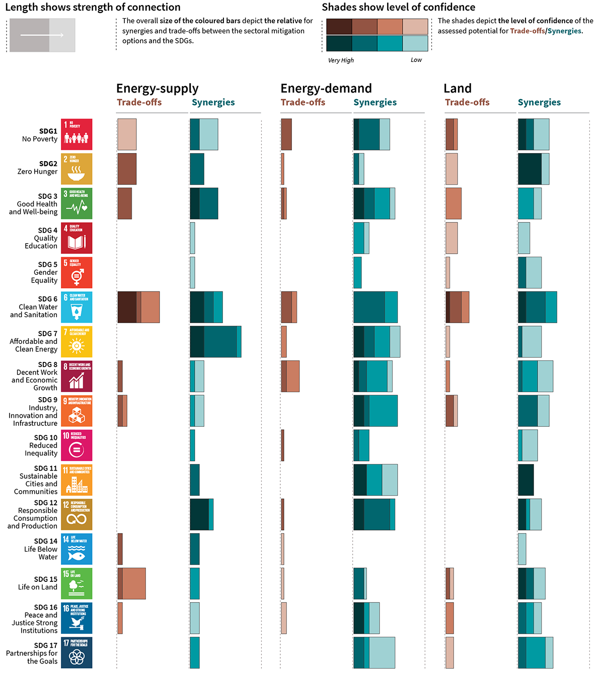 Benefits and trade-offs of limiting global warming to 1.5 °C for different categories of development goals.