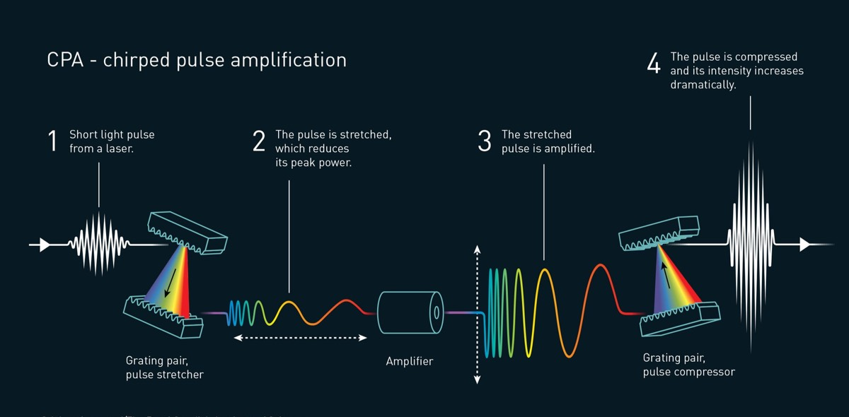 This is how chirped pulse amplification works.