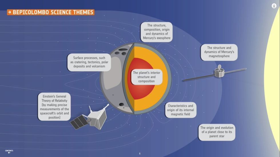Some of the main science themes for the BepiColombo mission.
