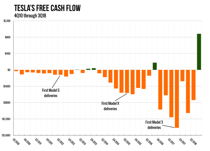 Why almost everyone was wrong about Tesla's cash flow situation