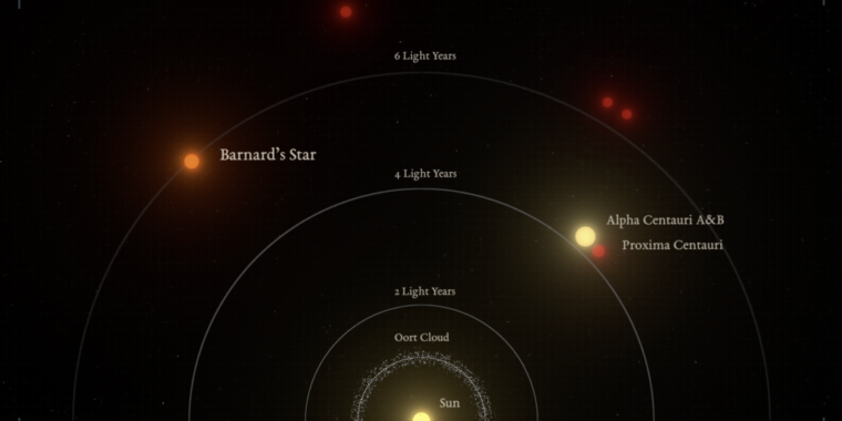 Sun's closest solo star may have company | Ars Technica