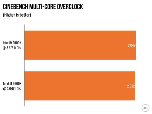 Review: Intel's 9th Gen Core i9 9900K processor hits 5GHz