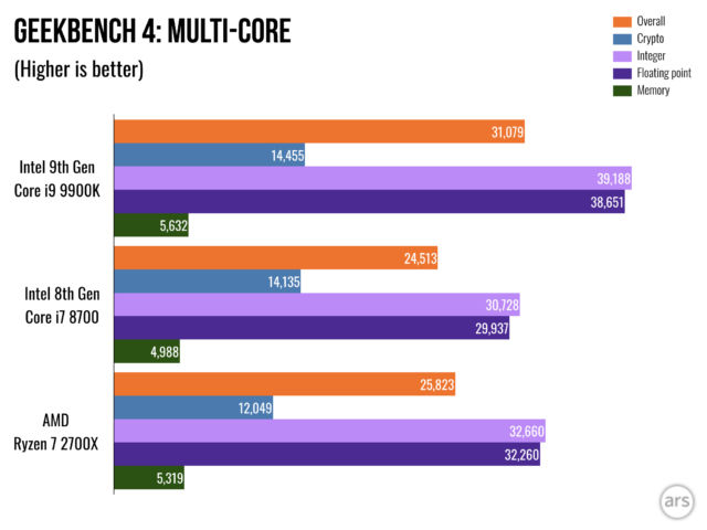 Review: Intel's 9th Gen Core i9 9900K processor hits 5GHz—just at a