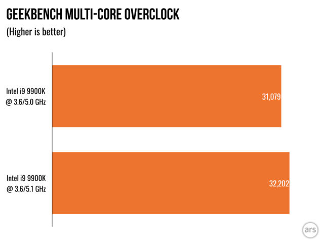 Best Xeon For Overclocking
