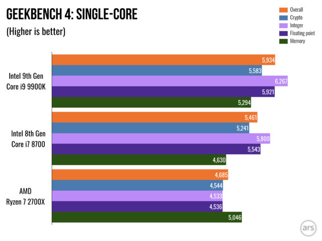 Review: Intel's 9th Gen Core i9 9900K processor hits 5GHz
