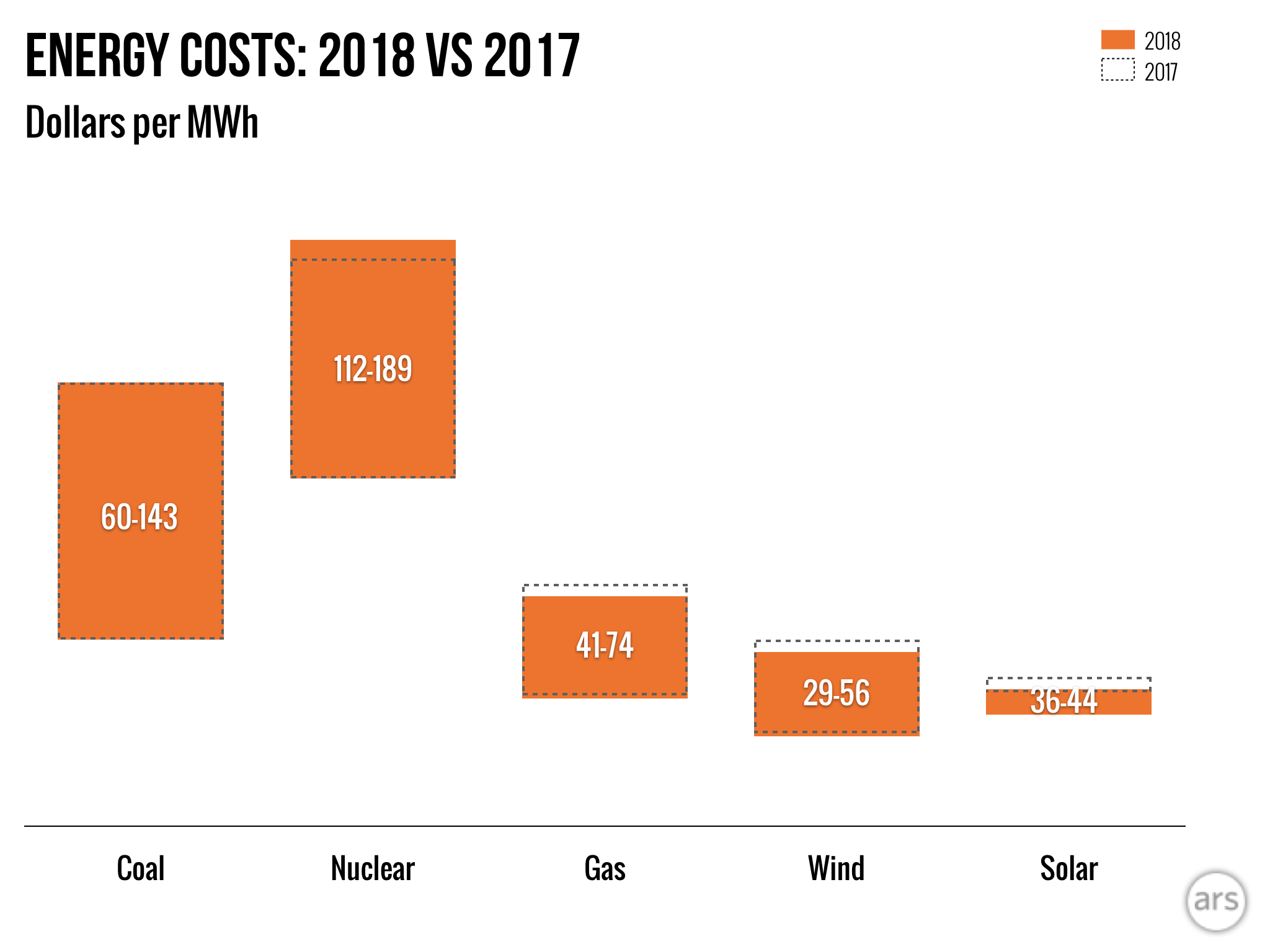 New Year Same Story Cost Of Wind And Solar Fall Below