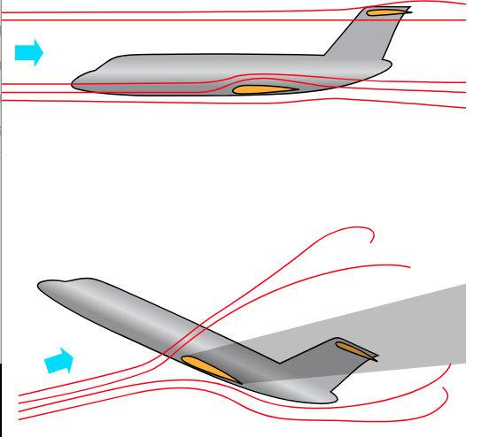 "Top: normal flight air flows. Bottom: a ""deep stall,"" in which the tail is in the turbulence wake of the wings."