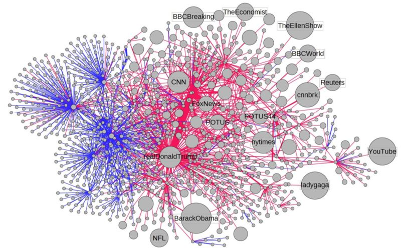 Visualization of the spread through social media of an article falsely claiming 3 million illegal immigrants voted in the 2016 presidential election.