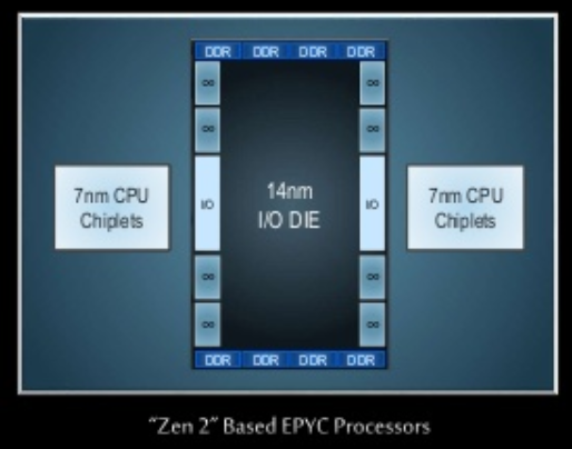 Hexbyte - Science and Tech The new Zen 2 design: common I/O functions are put on the 14nm I/O die, with the 7nm