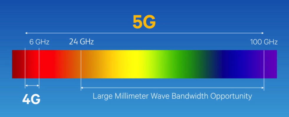 MmWave offers lots of spectrum, but it's difficult to use.