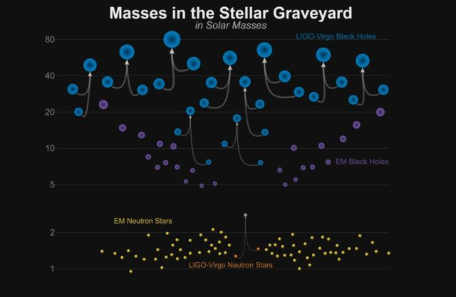 This chart shows the masses of the black holes detected so far using gravitational waves. [UPDATED]