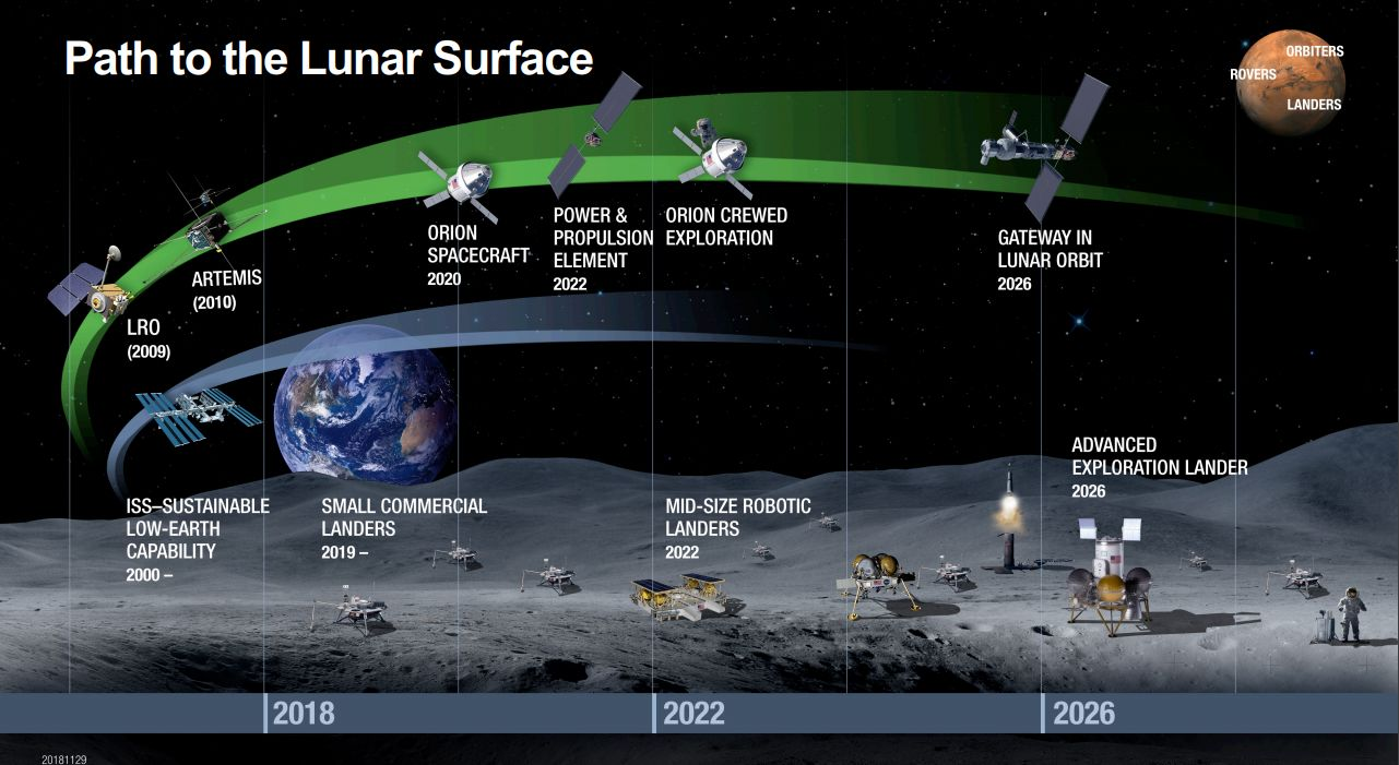 Bush To Planet Earth Drop Dead >> Where Will Nasa Go In 20 Years It May Depend On Private Space And