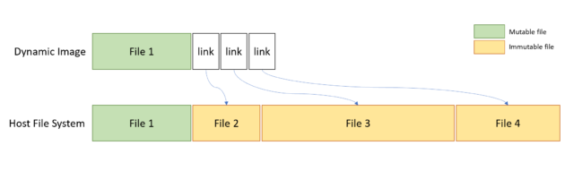 The sandbox depends on operating system files residing in the host.