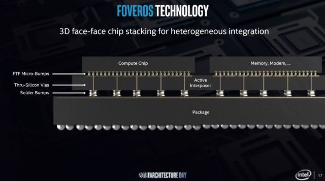 Foveros' microbumps enable face-to-face communication between dies.