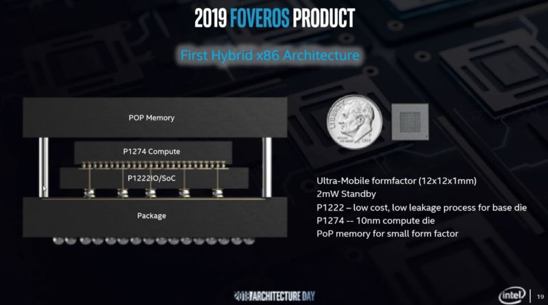 P1274 is Intel's name for its high performance 10nm process. P1222 is its 22FFL (22nm, FinFET, Low Power) process, which is optimized for much lower current leakage. As well as the Foveros connection between the compute and I/O modules, the product will use conventional stacked Package-on-Package memory.