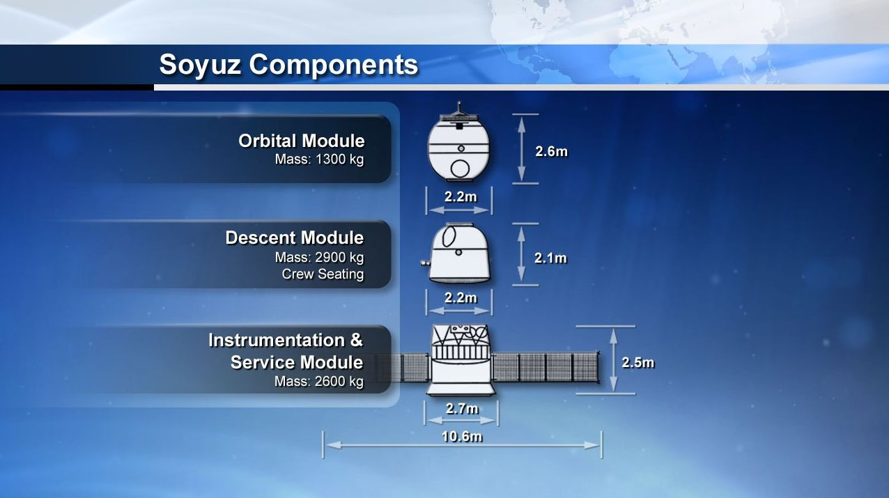 Only the descent module of the Soyuz spacecraft returns to Earth.
