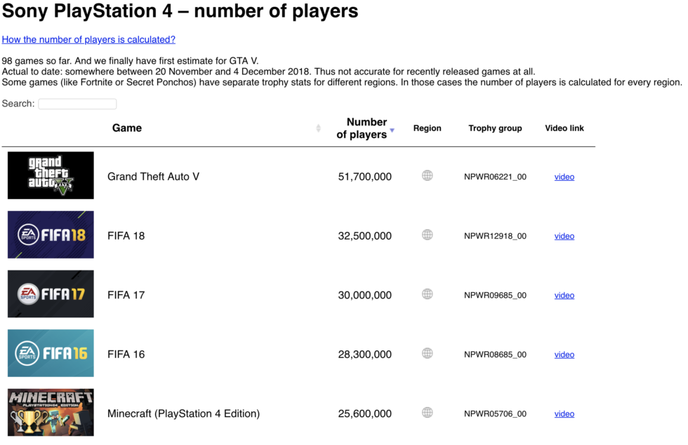 The top five PS4 games by number of players, according to gamstat.