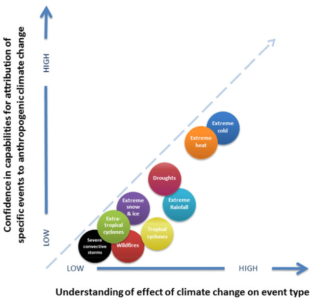 Climate scientists are more confident about human-driven changes in certain types of weather than in others.