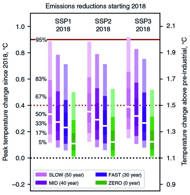 Percentage of simulations in each scenario staying below 1.5°C. Three purple scenarios are retirements of infrastructure at end of average life, ten years sooner than that, or ten years later than that. The green scenario, for comparison, is what would happen if we eliminated all emissions tomorrow.