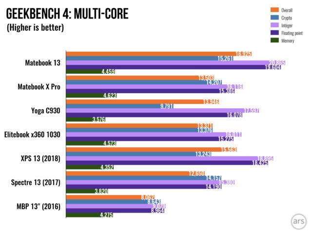 Huawei Matebook 13 review: A cheaper Matebook X Pro with killer