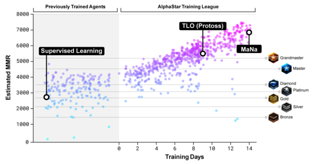 SCII BlogPost Fig04.width 1500 640x337 - An AI crushed two human pros at StarCraft—but it wasn't a just correct fight