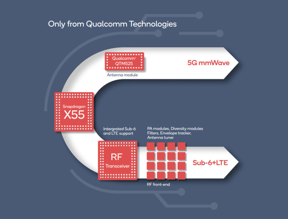 Qualcomm's 5G chip package.