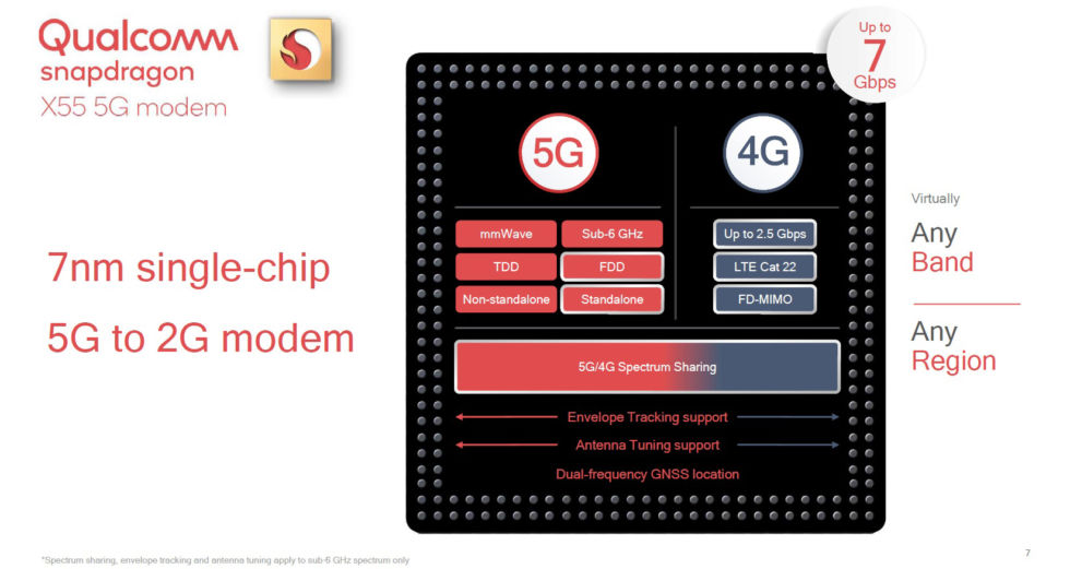 """Single Chip"" here only means the modem is a single LTE/mmWave chip. You'll still need an SoC."