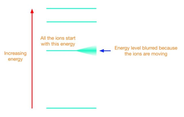 A physicist's picture of an ion. Each green line represents a possible energy state the ion can occupy. The ions in the trap are all at the center energy, but that energy is blurred because the ions are vibrating in the trap.