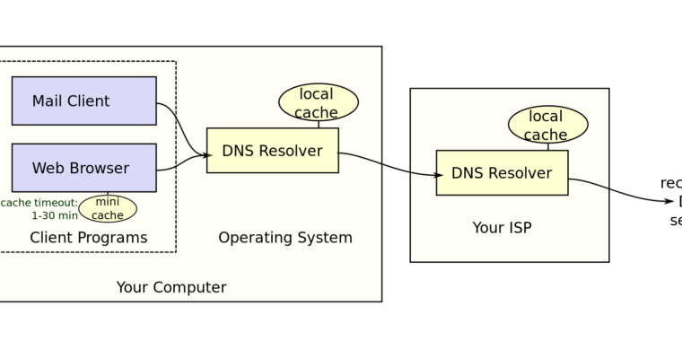 Dns resolution 760x380