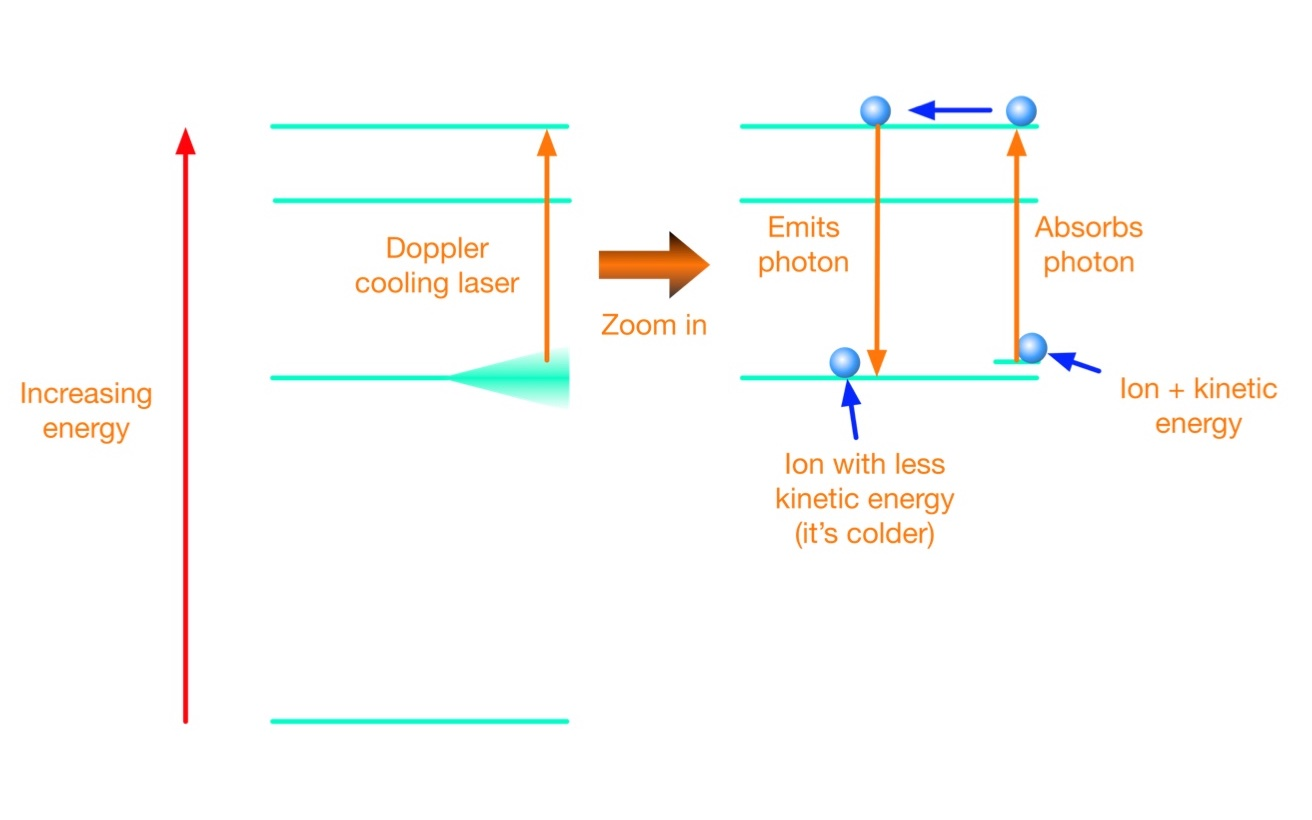 The ions start in one of the lower energetic states but with a small amount of additional energy due to their motion. These ions absorb a photon from the Doppler laser and jump to an excited state. Eventually they emit a photon and drop back down. When they do that, they lose some of their kinetic energy. As a result, the ions cool down.