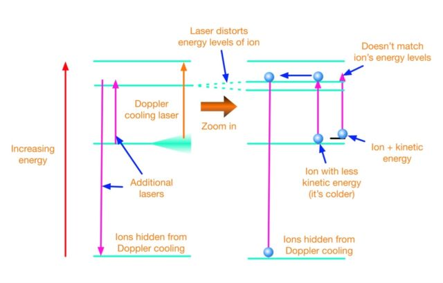 The two additional lasers (purple arrows) distort the energetic structure of the ion, splitting one of them into two. Because of that, cold ions have energy states that match the purple lasers. These ions are driven by the two lasers into the lower energy state, where the Doppler laser can no longer excite them. Hot ions are still cooled by the Doppler laser until they are cold enough to be removed to the lower state by the two purple lasers.
