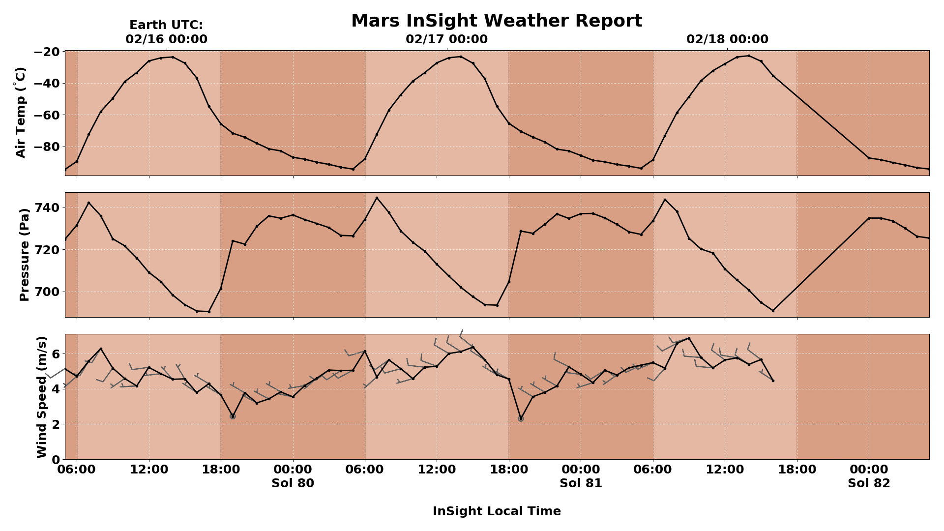 Martian hourly weather data for Saturday, Sunday, and Monday. Note the kinks in the air pressure curve at 07:00 and 19:00 daily.
