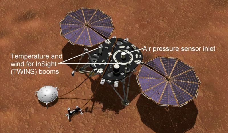 An artist's image of InSight on the surface of Mars, showing the location of its weather sensors.