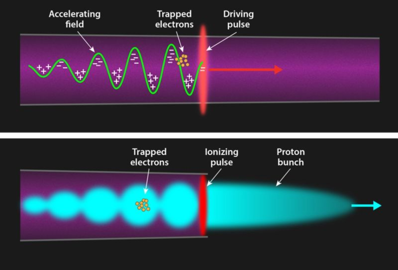 Wakefield acceleration can use different drivers. In the laser-driven case (top), a strong laser pulse is fired into a preformed plasma. In the proton-driven scenario (bottom), a high-energy proton bunch is sent into a gas.