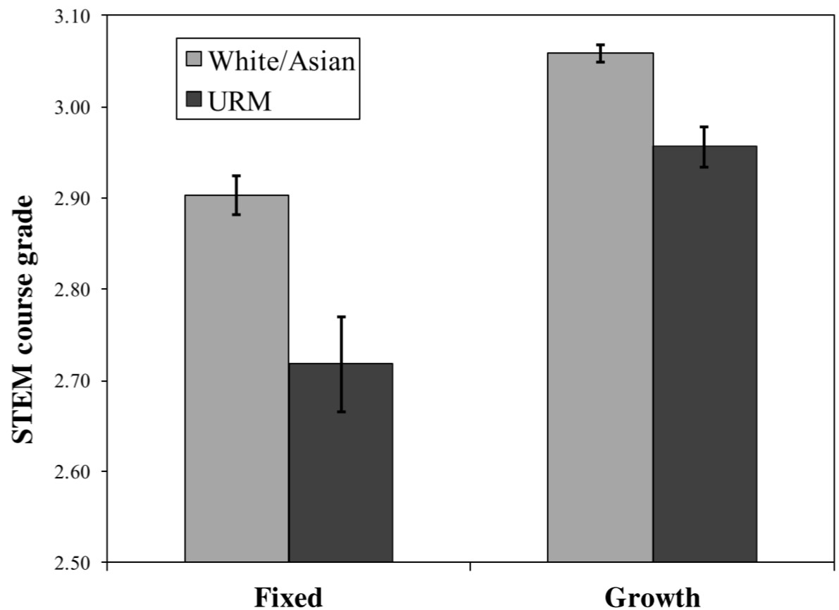 Grades for underrepresented minorities (URM) and white or Asian-American students in courses taught by professors who think intelligence is fixed or can be developed.