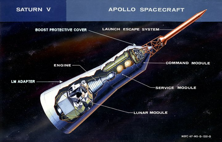Diagram of launch escape system on top of the Apollo capsule.