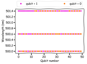 The value of each qubit for different solutions. The top row corresponds to a wavelength with just 5-percent transmission, the middle row to 50-percent transmission, and the bottom row to 100-percent transmission. The qubit pattern becomes more organized as the transmission increases.