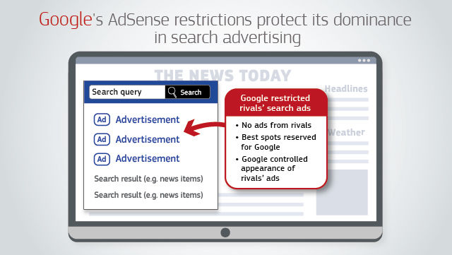 The European Commission provided this helpful graphic of Google's custom search ad practices.