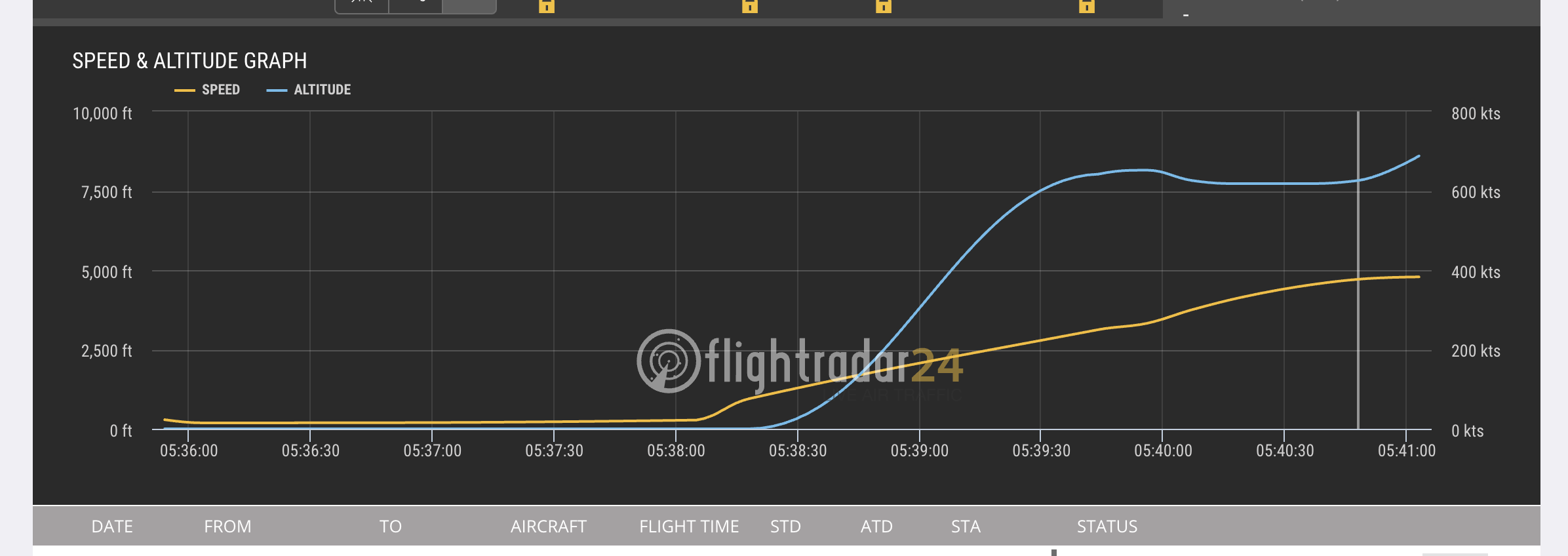 Data from Ethiopian Airlines Flight 302 shows a sudden dip in its ascent out of Addis Ababa. The vertical velocity of the airplane was unstable within moments after takeoff.