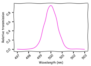 The amount of light that passes through a Bragg filter. Only a very small band of wavelengths can pass; the rest are absorbed or reflected.